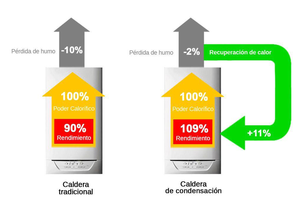 El mejor tipo de calefacci n y precio para tu hogar - Cual es la mejor caldera de condensacion ...